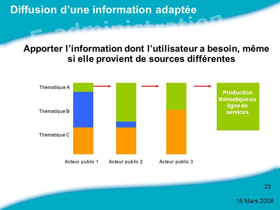 Diffusion d'une information adaptée