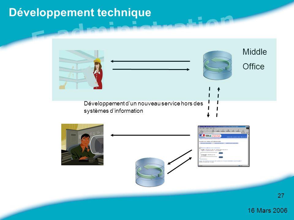 Développement technique