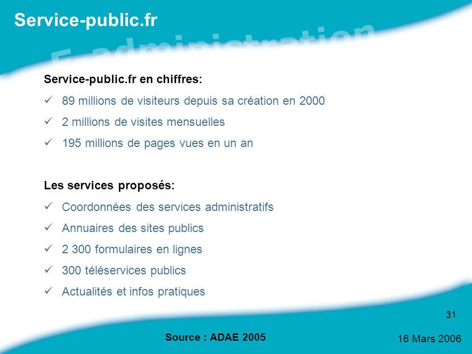 Service-public.fr Service-public.fr en chiffres: