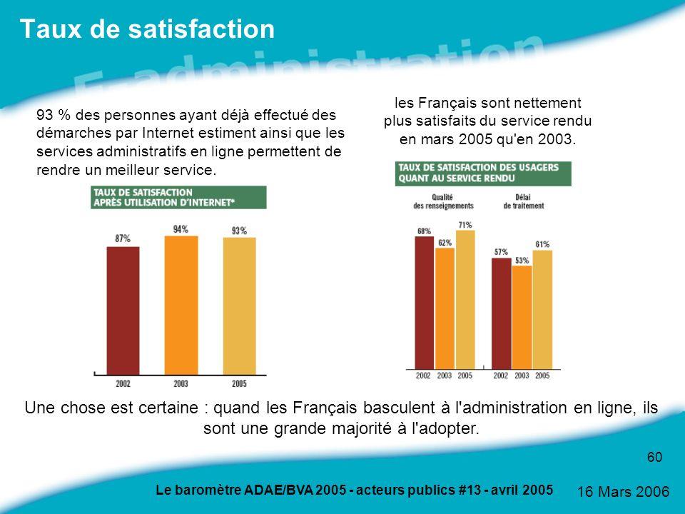 Taux de satisfaction les Français sont nettement plus satisfaits du service rendu en mars 2005 qu en 2003.