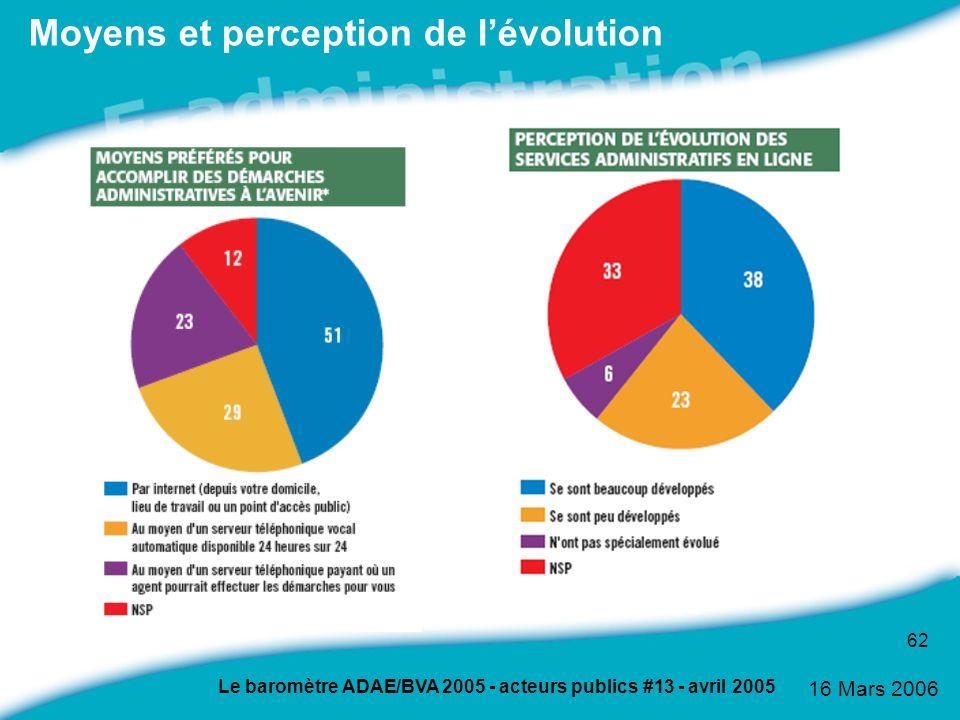Moyens et perception de l'évolution