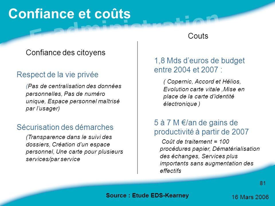 Confiance et coûts Couts