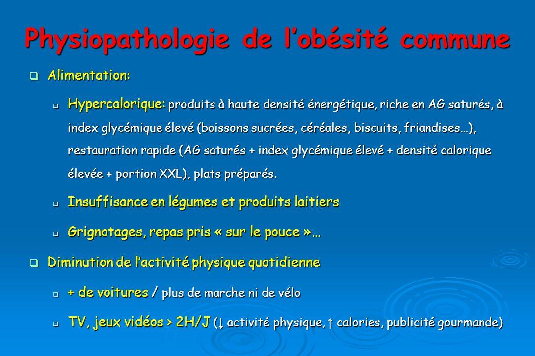 Physiopathologie de l'obésité commune