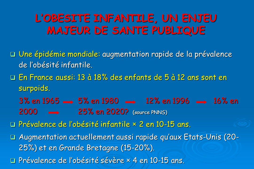 L'OBESITE INFANTILE, UN ENJEU MAJEUR DE SANTE PUBLIQUE