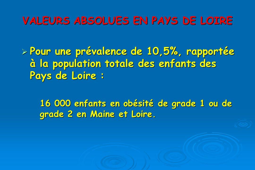 VALEURS ABSOLUES EN PAYS DE LOIRE