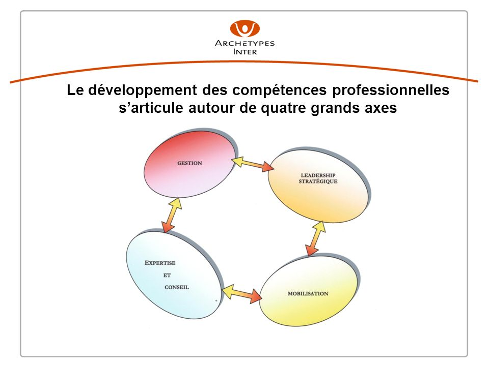 Le développement des compétences professionnelles s'articule autour de quatre grands axes
