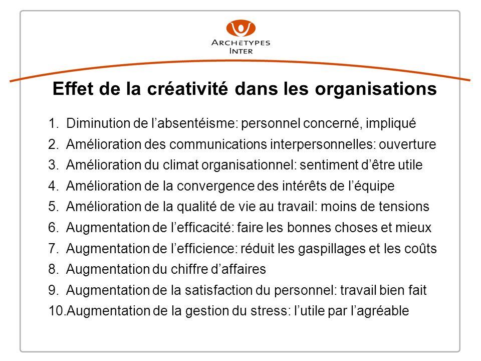 Effet de la créativité dans les organisations