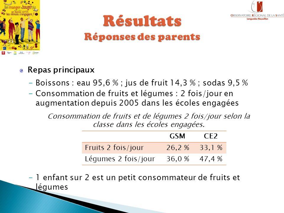 Résultats Réponses des parents
