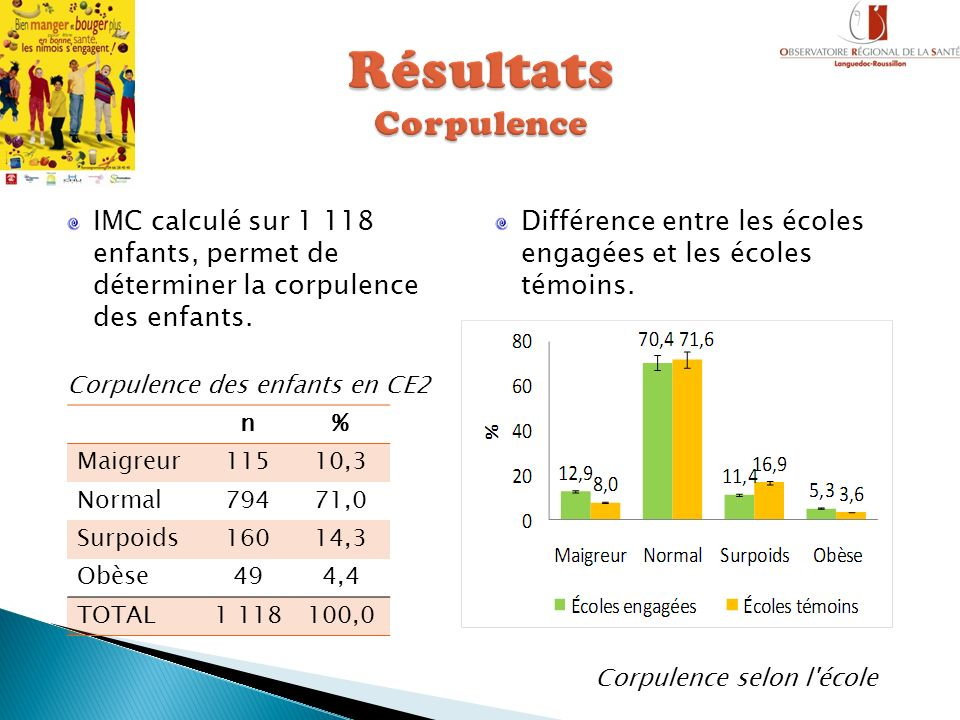 Résultats Corpulence IMC calculé sur 1 118 enfants, permet de déterminer la corpulence des enfants.