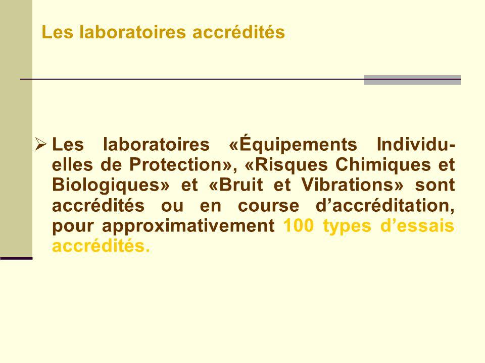 Les laboratoires accrédités
