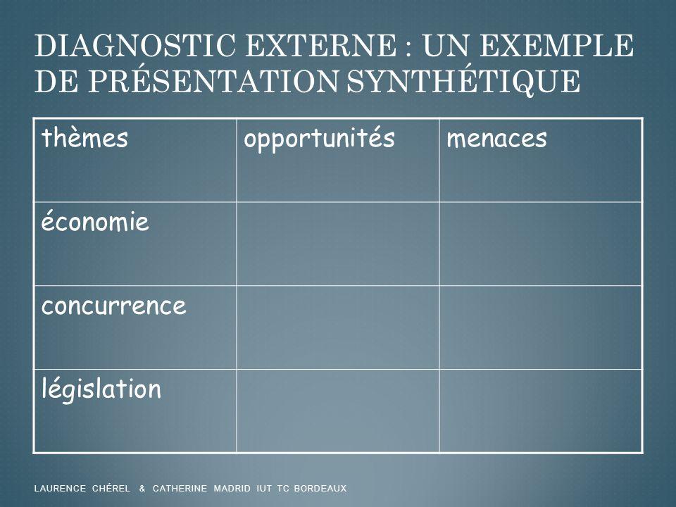 Diagnostic externe : un exemple de présentation synthétique