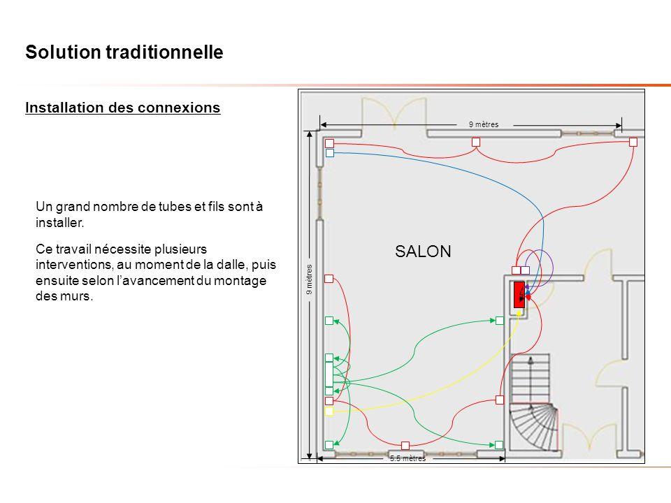 SALON Installation des connexions