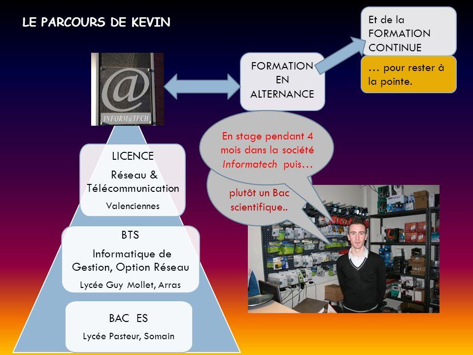 Réseau & Télécommunication