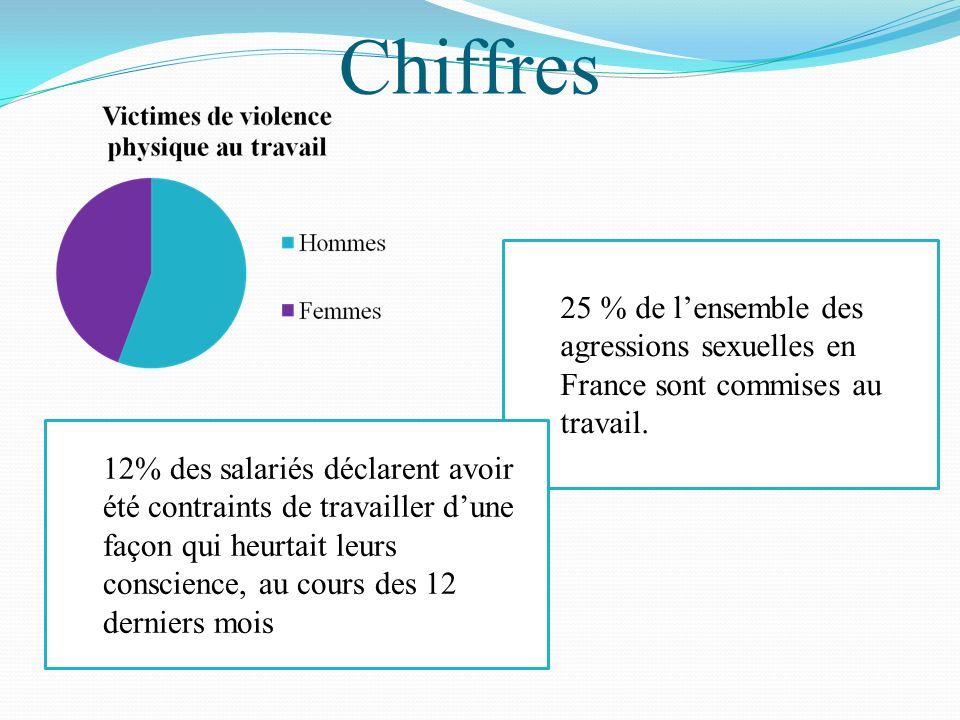 Chiffres 25 % de l'ensemble des agressions sexuelles en France sont commises au travail.