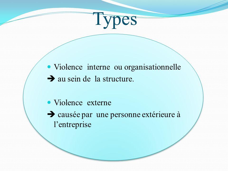 Types Violence interne ou organisationnelle  au sein de la structure.