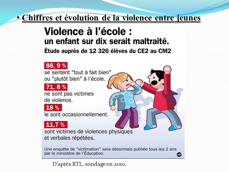 Chiffres et évolution de la violence entre jeunes