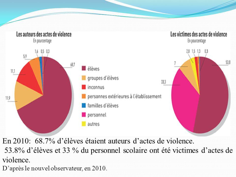 En 2010: 68.7% d'élèves étaient auteurs d'actes de violence.