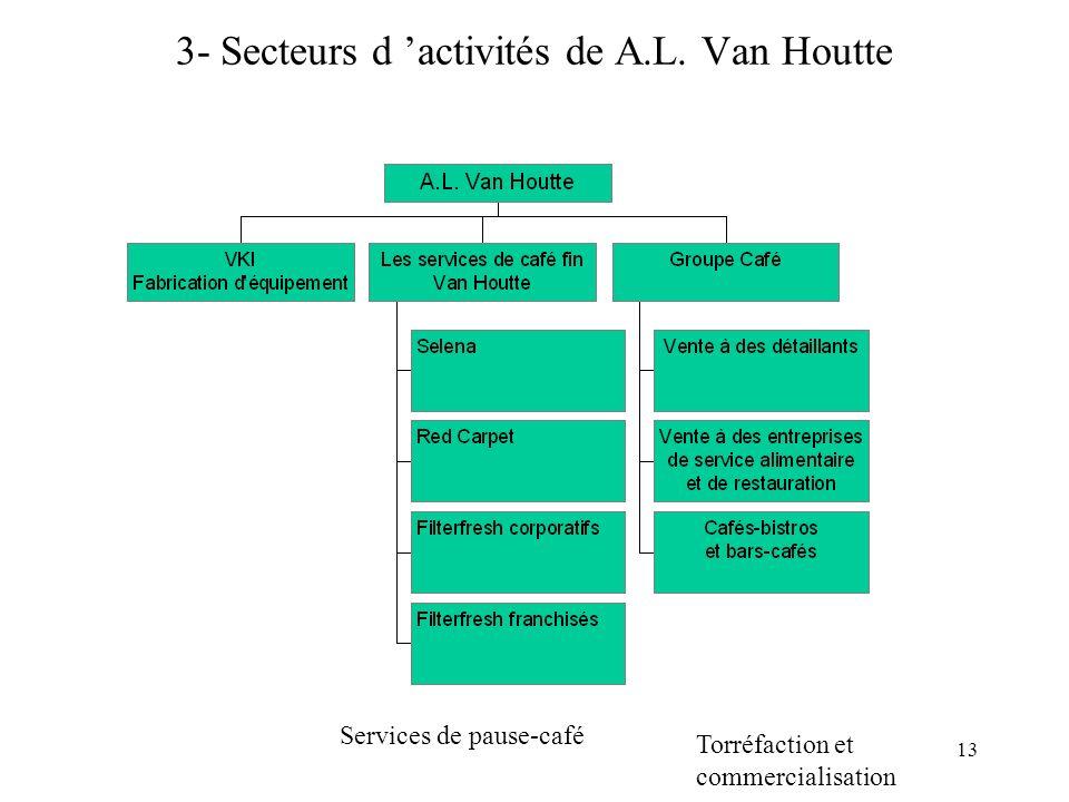 3- Secteurs d 'activités de A.L. Van Houtte