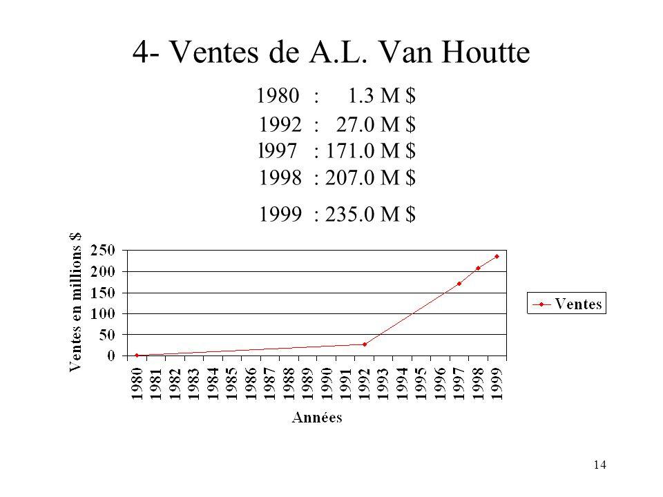 4- Ventes de A. L. Van Houtte 1980. : 1. 3 M $ 1992. : 27. 0 M $ l997