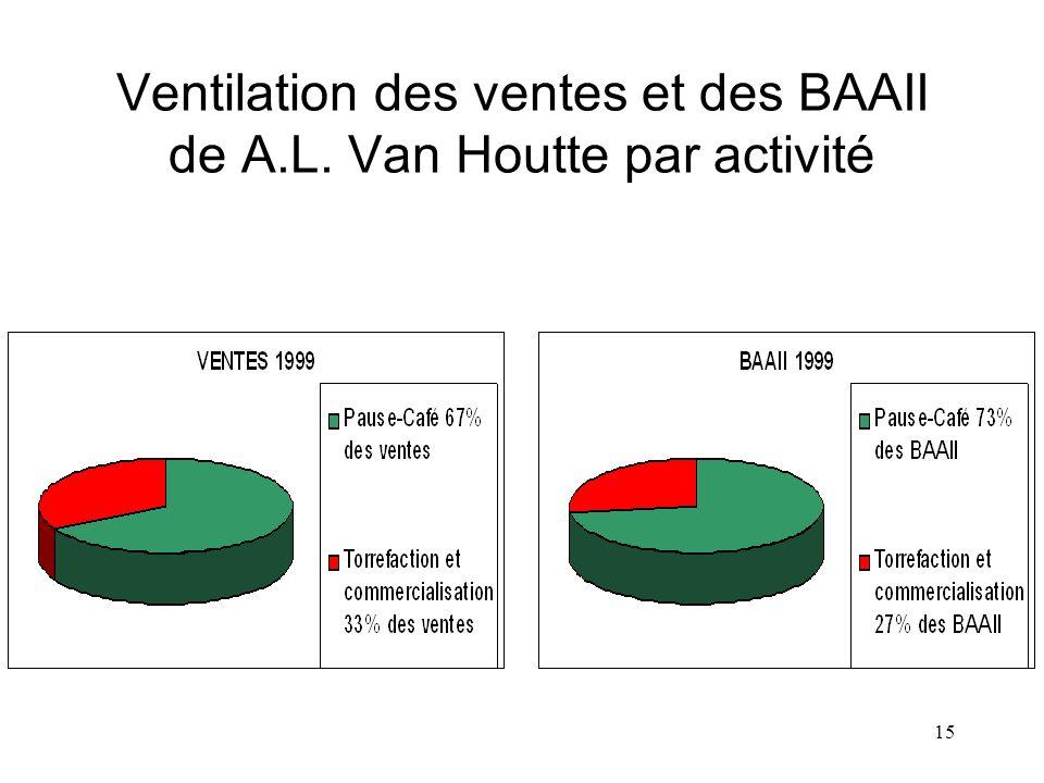 Ventilation des ventes et des BAAII de A.L. Van Houtte par activité