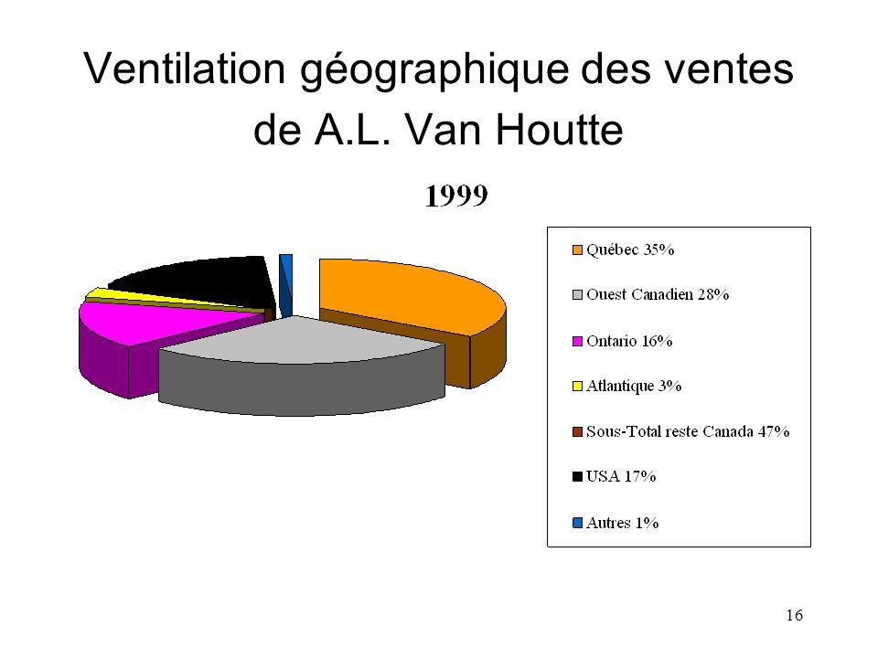 Ventilation géographique des ventes de A.L. Van Houtte