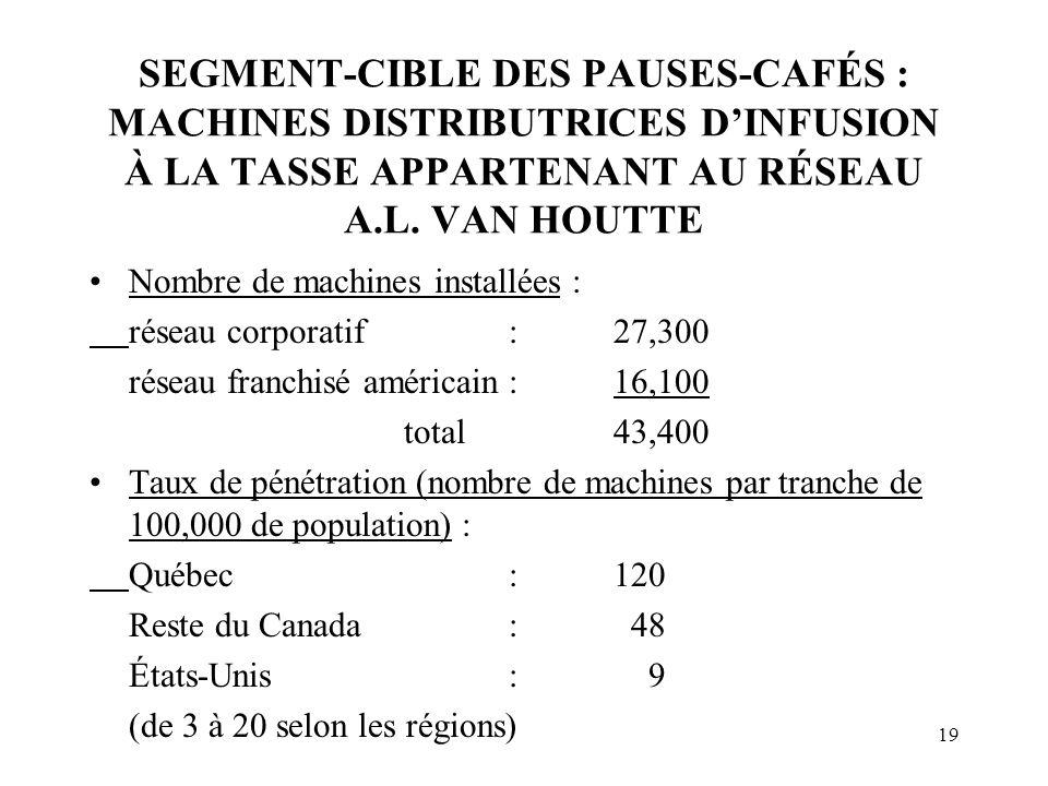 SEGMENT-CIBLE DES PAUSES-CAFÉS : MACHINES DISTRIBUTRICES D'INFUSION À LA TASSE APPARTENANT AU RÉSEAU A.L. VAN HOUTTE