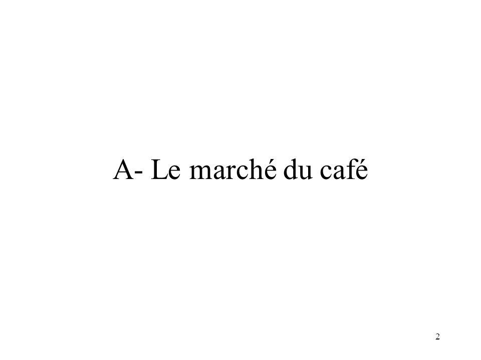 A- Le marché du café