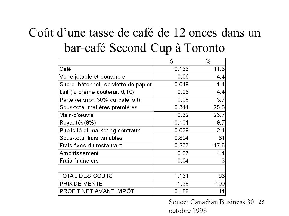 Coût d'une tasse de café de 12 onces dans un bar-café Second Cup à Toronto