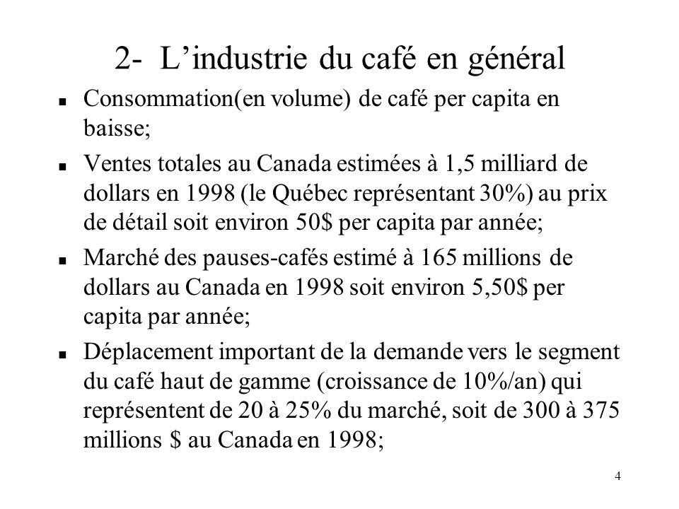 2- L'industrie du café en général