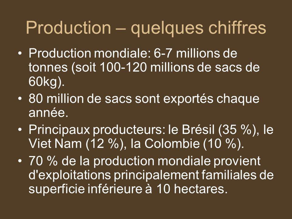 Production – quelques chiffres