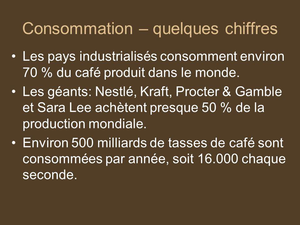 Consommation – quelques chiffres