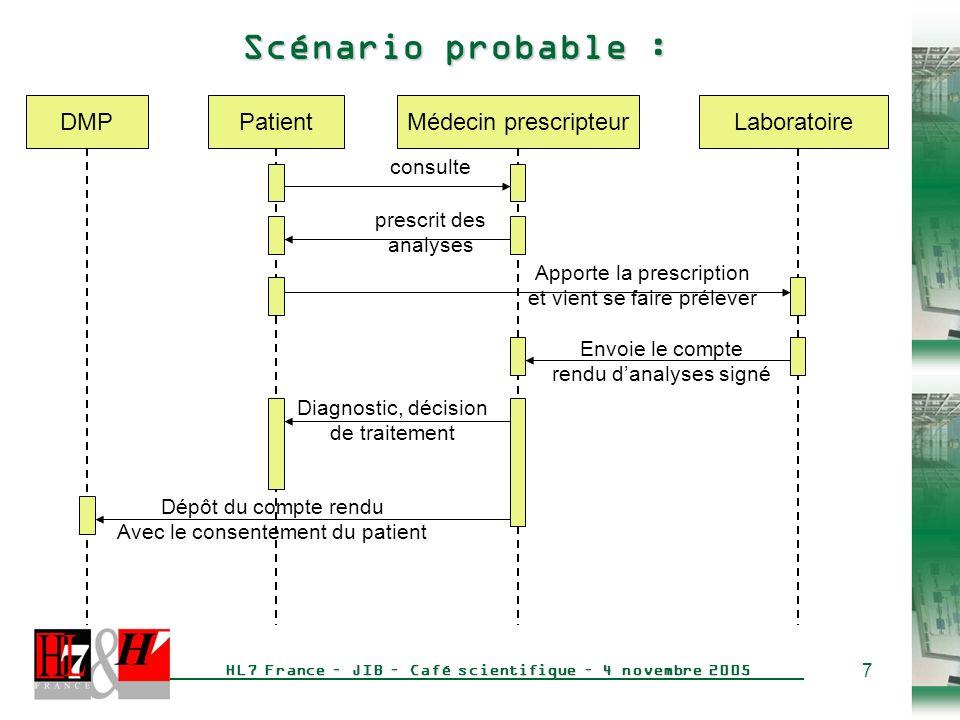 Scénario probable : DMP Patient Médecin prescripteur Laboratoire