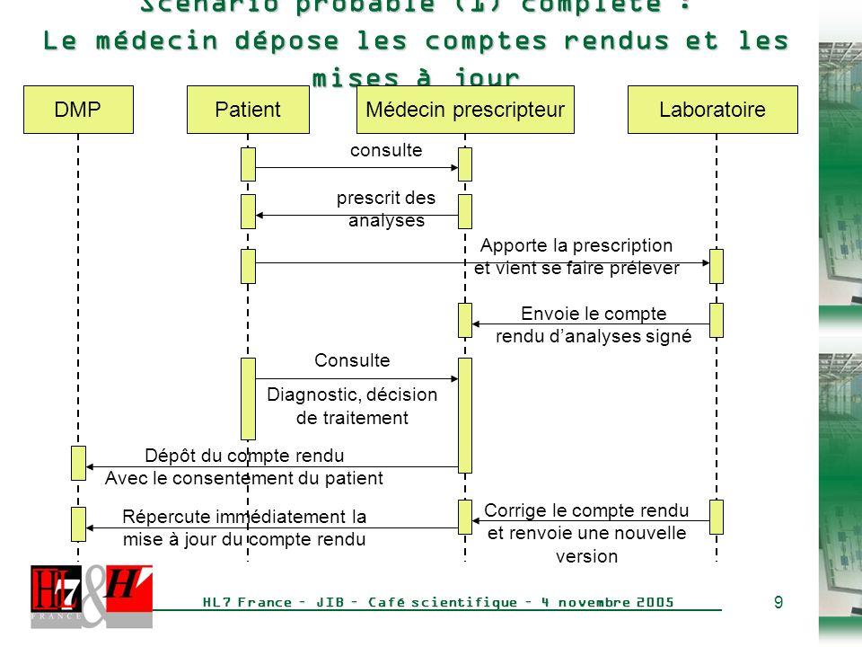 Scénario probable (1) complété : Le médecin dépose les comptes rendus et les mises à jour