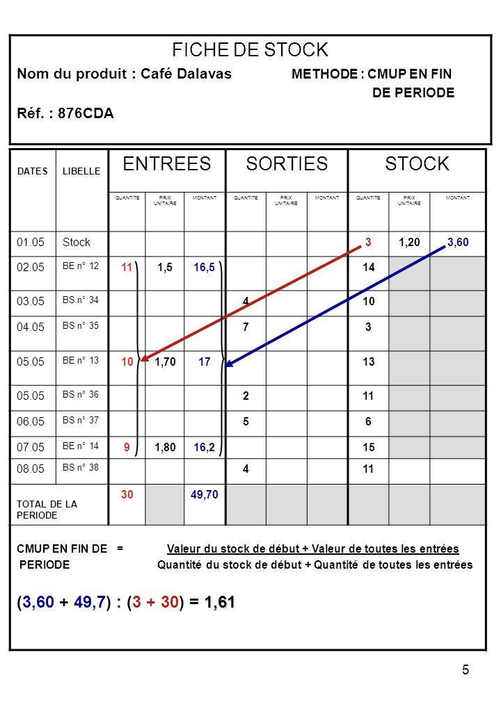 FICHE DE STOCK ENTREES SORTIES STOCK (3,60 + 49,7) : (3 + 30) = 1,61