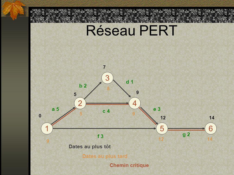 Réseau PERT 3 2 4 1 5 6 d 1 b 2 a 5 e 3 c 4 g 2 f 3 Dates au plus tôt
