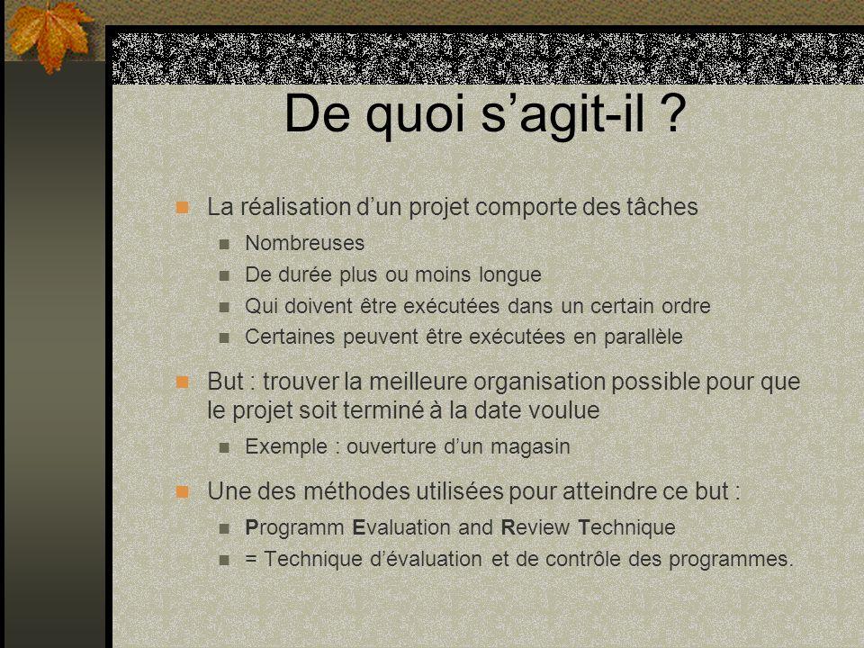 De quoi s'agit-il La réalisation d'un projet comporte des tâches