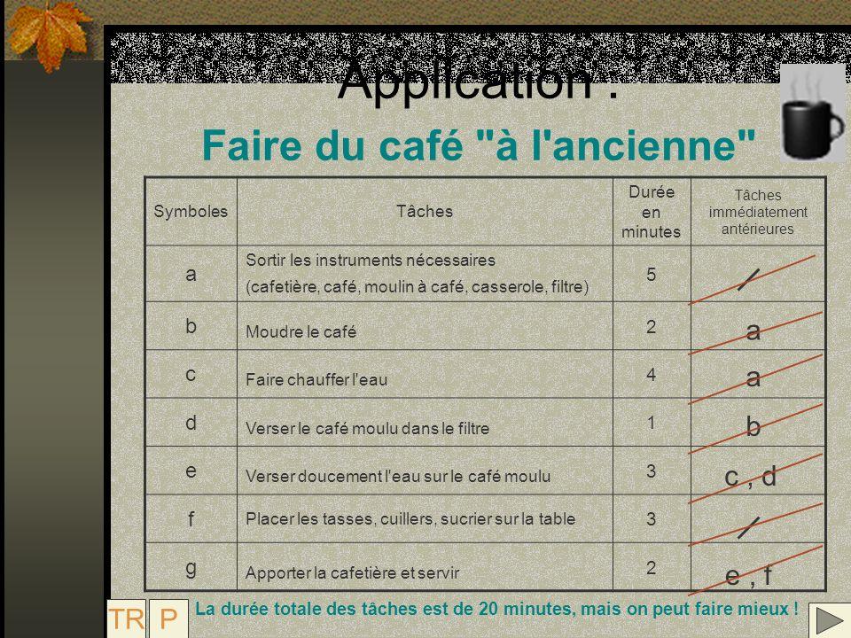Application : Faire du café à l ancienne