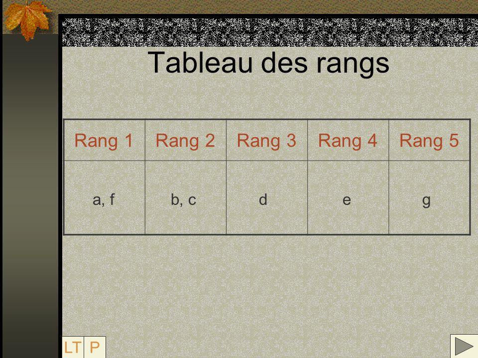 Tableau des rangs Rang 1 Rang 2 Rang 3 Rang 4 Rang 5 a, f b, c d e g