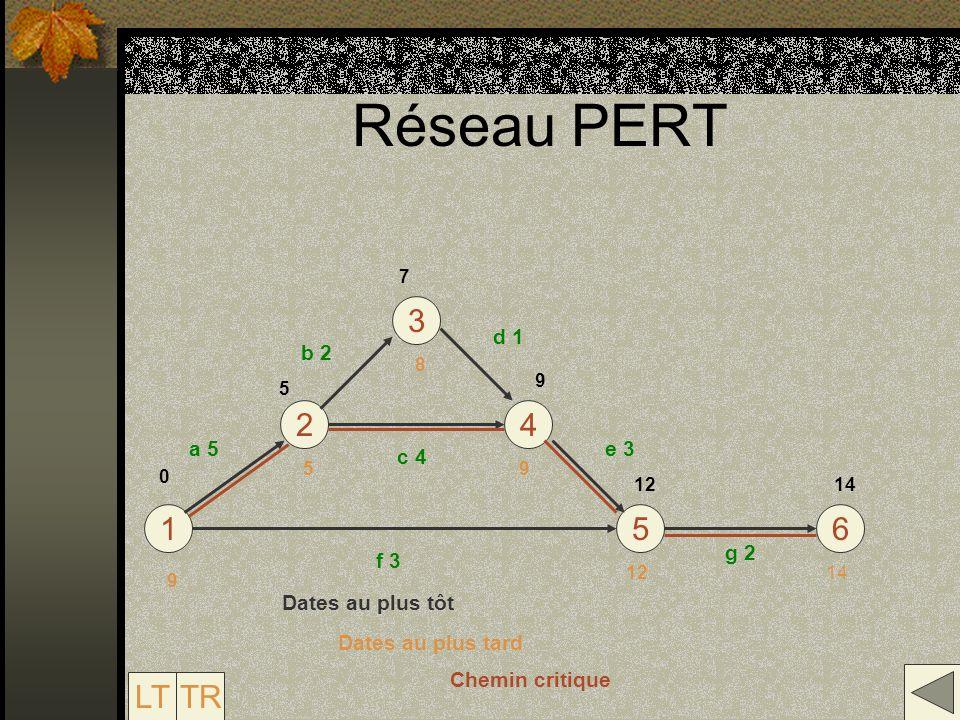 Réseau PERT 3 2 4 1 5 6 LT TR d 1 b 2 a 5 e 3 c 4 g 2 f 3