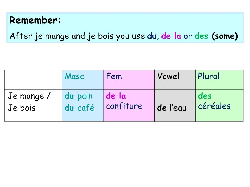 Remember: After je mange and je bois you use du, de la or des (some)