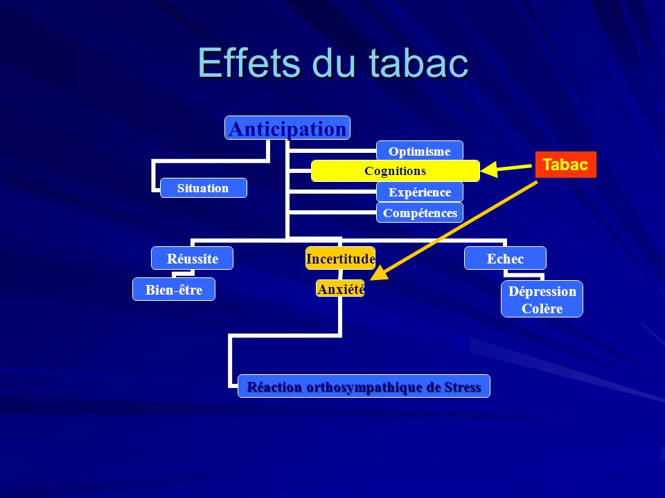 Effets du tabac Tabac
