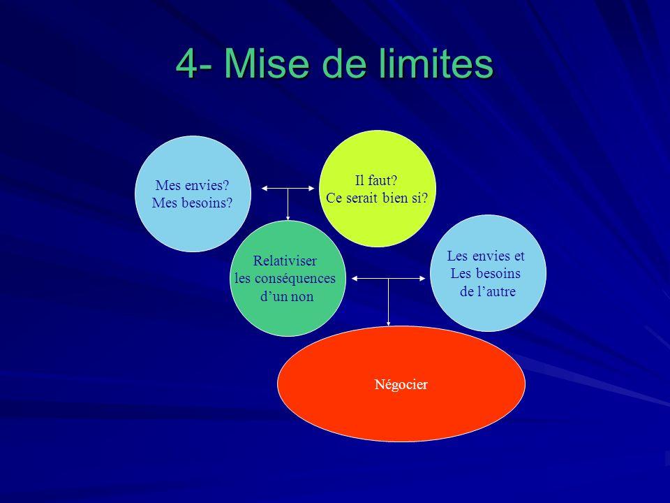 4- Mise de limites Il faut Mes envies Ce serait bien si