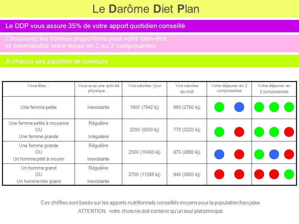 Le Darôme Diet Plan Le DDP vous assure 35% de votre apport quotidien conseillé. Choisissez les bonnes proportions pour votre bien-être.