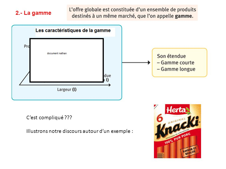 2.- La gamme C'est compliqué Illustrons notre discours autour d'un exemple :