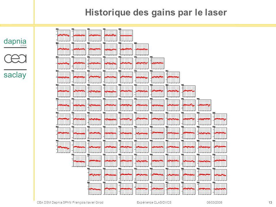 Historique des gains par le laser