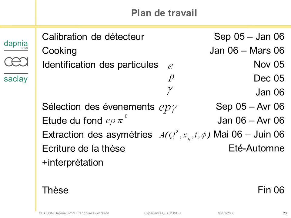 Calibration de détecteur Cooking Identification des particules