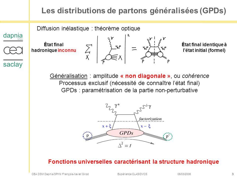 Les distributions de partons généralisées (GPDs)
