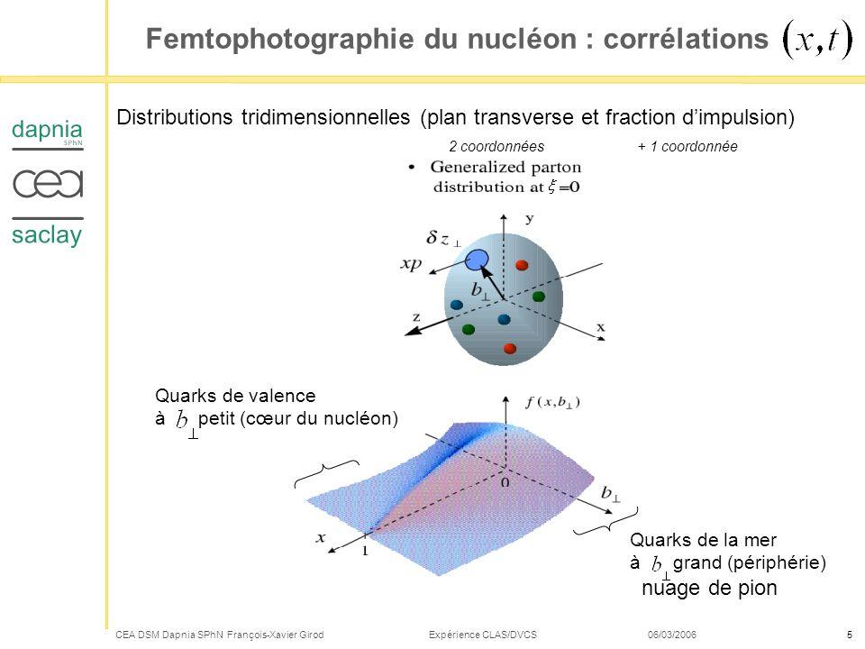 Femtophotographie du nucléon : corrélations