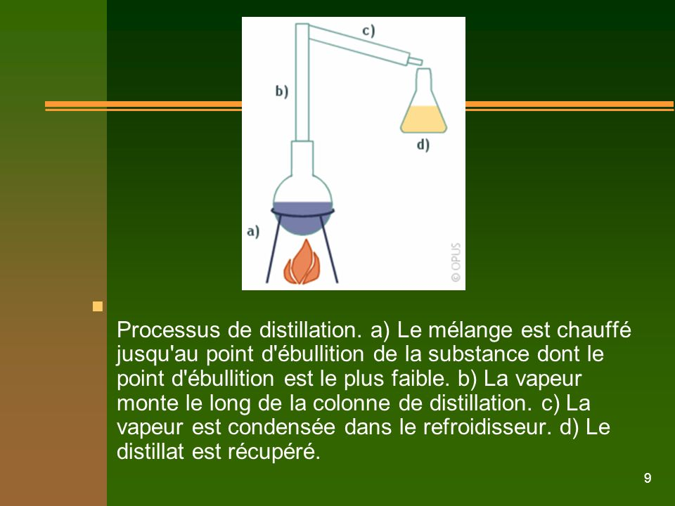 Processus de distillation