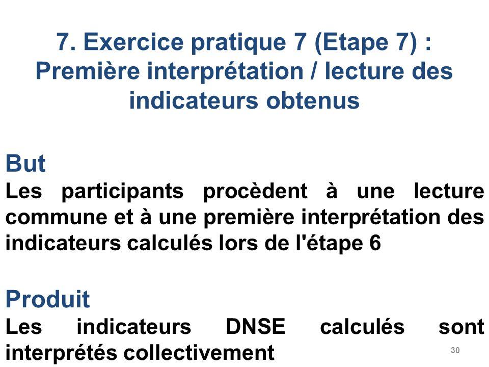 7. Exercice pratique 7 (Etape 7) : Première interprétation / lecture des indicateurs obtenus